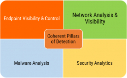 The Breach Detection Stack