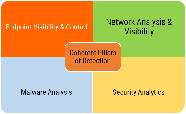 Breach Detection Stack