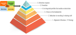 The Cyber Hierarchy of Needs Model