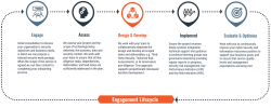 Security Engagement Lifecycle