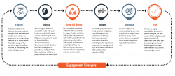AI Service Engagement Lifecycle