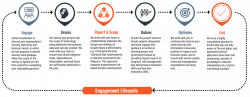 Cyber Security Engagement Lifecycle